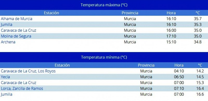 Alhama de Murcia was hottest place in Murcia on Sunday with 35 degrees