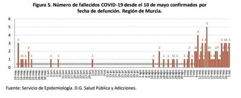 Murcia Today Weekly Bulletin 3rd October