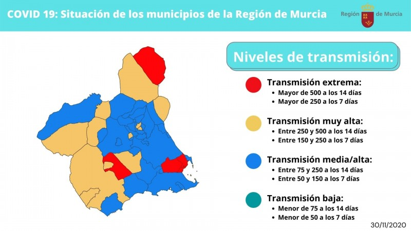 <span style='color:#780948'>ARCHIVED</span> -  Considerable fall in new covid cases across Murcia Region this weekend